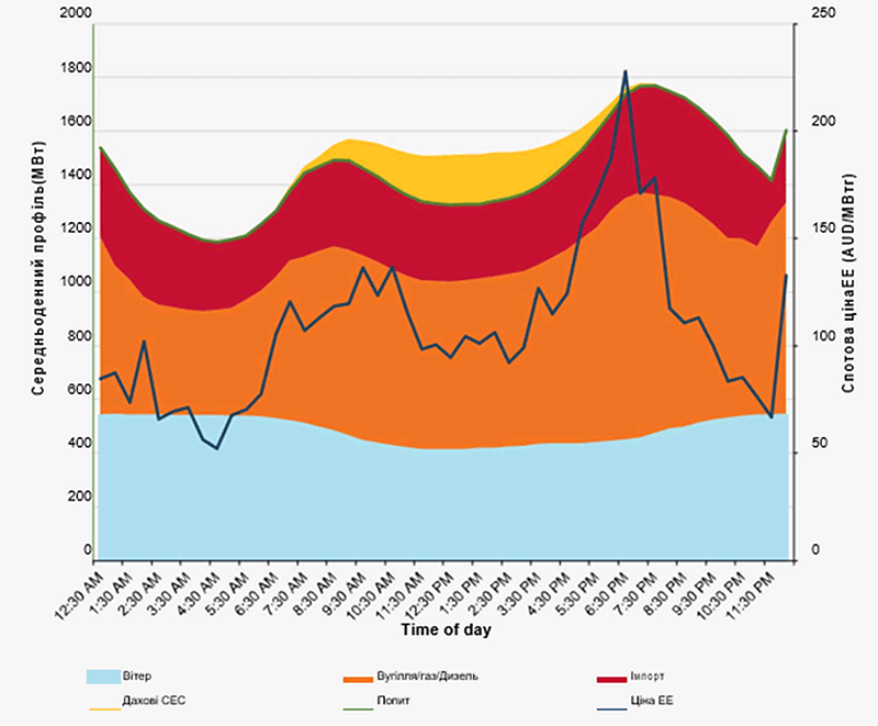 Графік середньорічного денного профіля генерації та цін (у австралійських доларах) за період 2012-2017 рр.