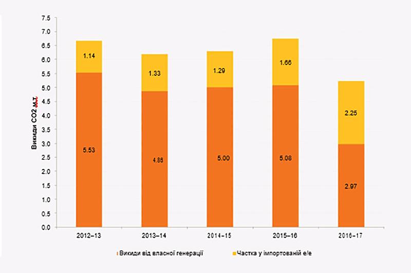 Графік викидів CO2 в Україні у 2012-2017 роках