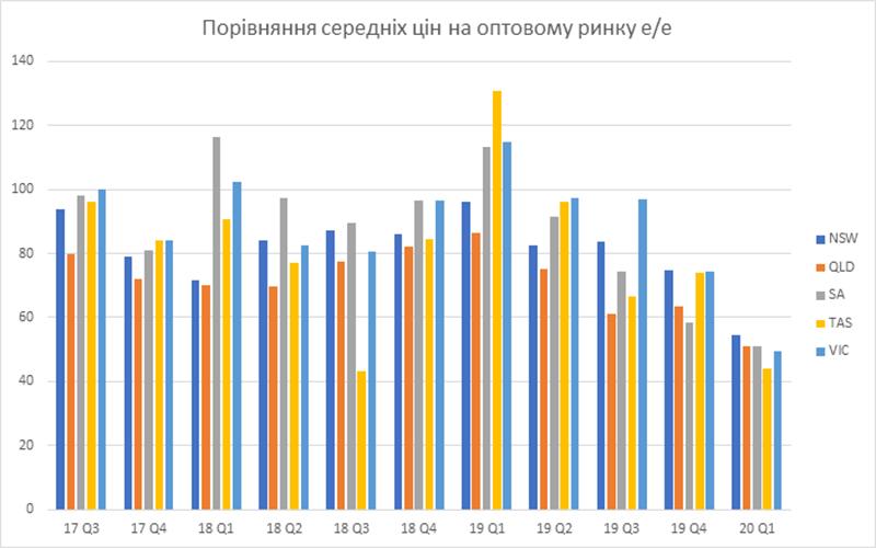 Діаграма Порівняння середніх цін на оптовому ринку е/е