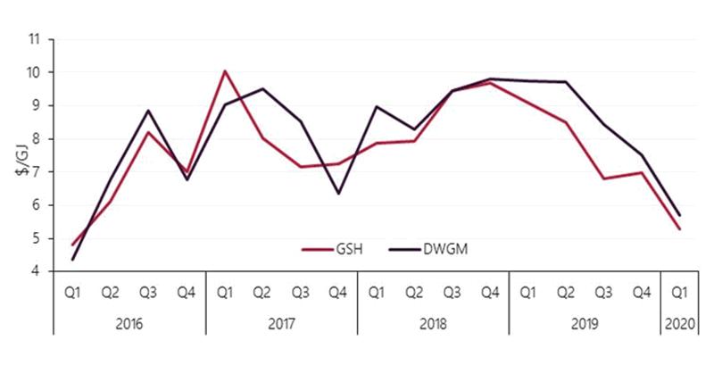 Графік цін на газ на газових хабах Австралії 2016-2020 роках