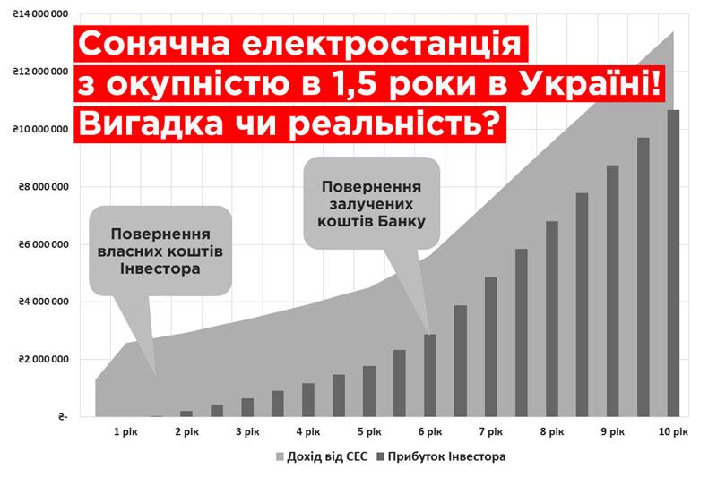 Сонячна електростанція з окупністю в 1,5 роки в Україні! Вигадка чи реальність?