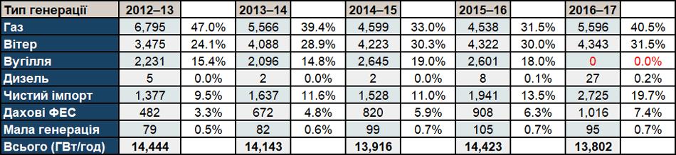 Таблиця - Структура генерації ПА за видами палива у 2012-17 рр.