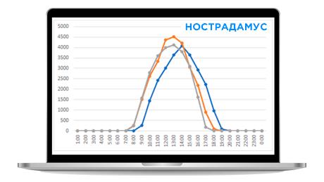 Нострадамус - система прогнозування виробництва електроенергії сонячною електростанцією